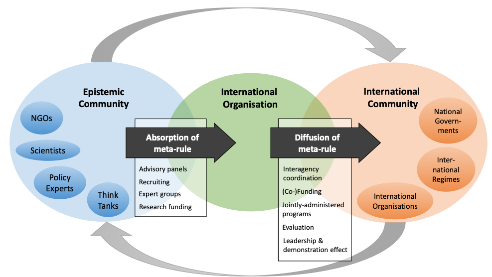 Diagram How international organisations absorb and diffuse meta-rules